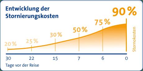 Entwicklung der Stornierungskosten
