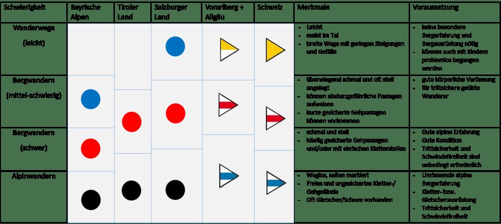 Tabelle der Schwierigkeitsgrad beim Wandern
