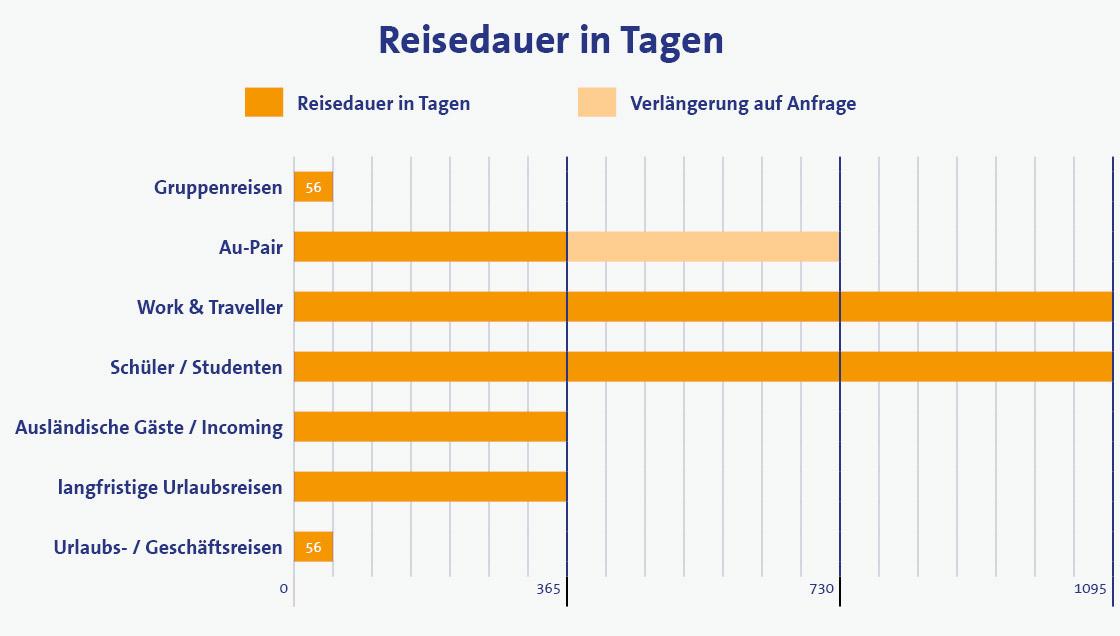 Reiseversicherung Reisedauer in Tagen als Grafik