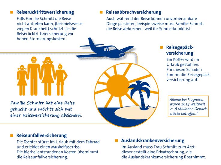 Infografik Reiseversicherung